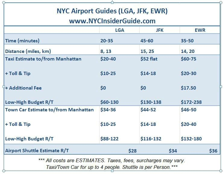 LGA Taxi Car Shuttle Costs